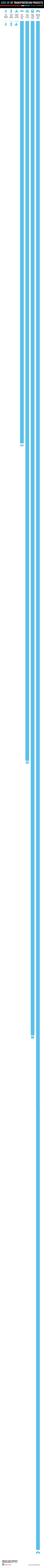 here's a way to visualize how much cheaper 1 mile of protected bike lane is compared to 1 mile of roadway: