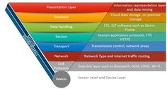 iot stack - Google Search