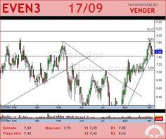 EVEN - EVEN3 - 17/09/2012 #EVEN3 #analises #bovespa