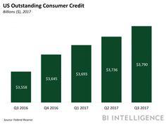 Goldman Sachs' lending platform is booming (GS)