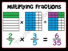 Fraction Multiplication Poster from Scaffolded Math and Science on TeachersNotebook.com -  (3 pages)  - Fraction multiplication poster.