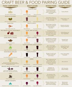 Use the Craft Beer and Food Pairing Chart to find the right style of beer for a given food, beer serving temperatures and glassware recommendations.
