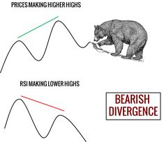 Combining candlestick patterns with Relative Strength Index (RSI) increases the odds of a successful reversal trade setup. Learn how to find RSI divergences. Online Stock Trading, Relative Strength Index, Trading Quotes, Stock Market Investing, Stock Charts, Forex Trading, Candlesticks, Tools, Marketing