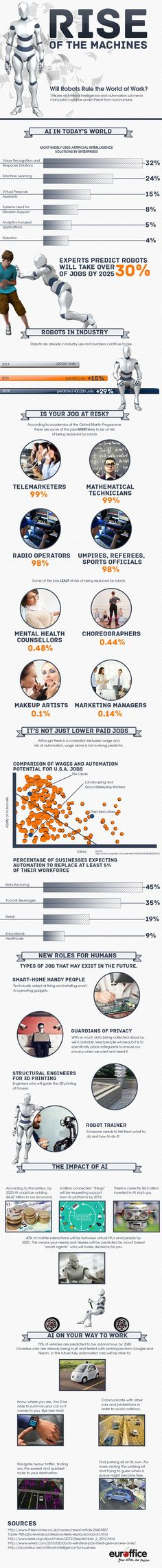 Rise of the Machines #Infographic #Robots #Technology