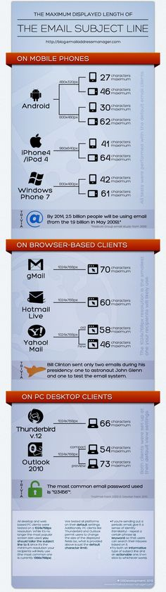 #infographic email subject line optimization #iphone #android