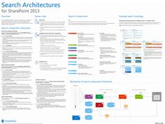 59 best sharepoint images on pinterest sharepoint intranet microsoft delve search model for sharepoint 2013 libraries, sharepoint intranet, search, design, diagram,