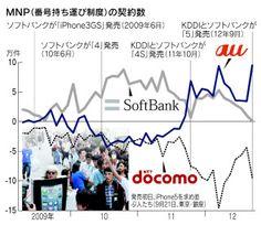 iPhone5序盤戦、KDDIが乗り換え圧勝  :日本経済新聞