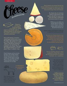 Did you know these facts about cheese?