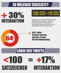 [Infografik] Maximieren Sie Ihre Tweets #b2b