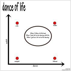 dance of life | Dianegrams