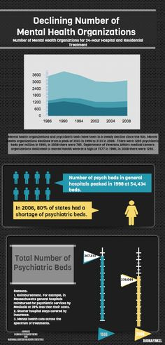 Decline in Mental Health Organizations