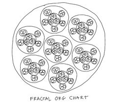 Fractal org chart  by dgray_xplane on flickr  http://www.flickr.com/photos/davegray/8194170066  I drew this image in response to a comment by John Tropea on this post by Nilofer Merchant.    It seems to me that a fractal organization is difficult to visualize in an org chart. In my mind such an org chart would need to be interactive, visual and zoomable in order to be useful. But perhaps visualizing a fractal organization is the wrong approach. It feels kind of top-down to me.
