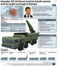 Russia Stations Tactical, Nuclear-Capable Missiles Along Polish Border   Zero Hedge