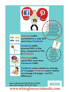 NEW DATA #Infographics: #Facebook VS Pinterest #SocialMedia Marketing. To find out how you can save time & have a higher performing #Pinterest account email us at info@whiteglovesocialmedia.com and we�ll book you in to speak to an advisor at at time that suits you.