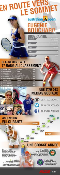 Infographie sur Eugenie Bouchard  | RDS.ca