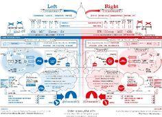 liberal vs. conservative.