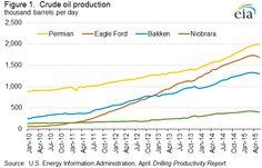 This Week in Petroleum