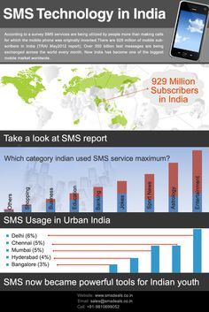 Bulk sms infograph