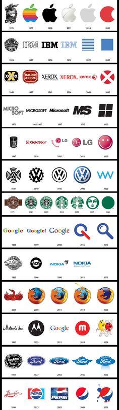 有名企業のロゴマークの過去 → 未来 via http://stocklogos.com/topic/past-and-f... on Twitpic