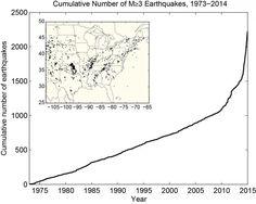Cumulative Earthquakes