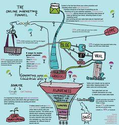 The #OnlineMarketing Funnel