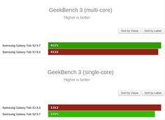 """nice La Samsung Galaxy Tab S3, de 9.7 """"y 8"""" descubierta en GFX Bench"""