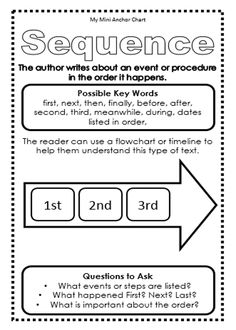 Expository Text Structure - Sequence - Mini Anchor Chart. Use these mini anchor charts in your student's reading journals!