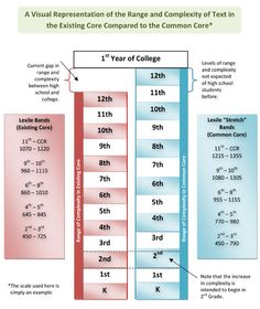Difference in Lexiles with CCSS  www.shootforthem00n.blogspot.com   Text Complexity Common Core
