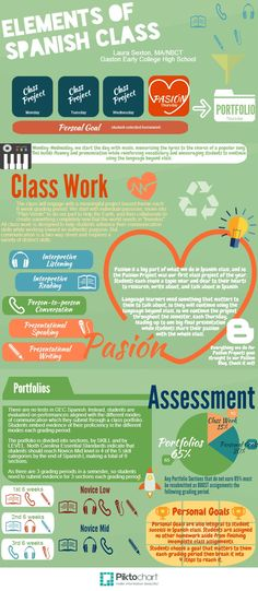 Elements of Spanish Class (I'm pinning now to read later)