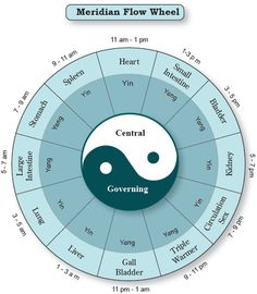 Meridian Hourly Flow Printable Chart Wheel Chinese Medicine Acupressure…
