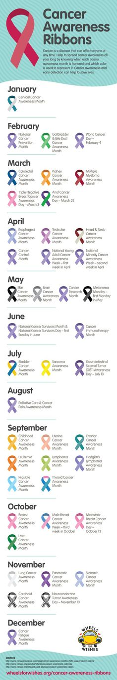 Cancer Awareness Ribbon Guide --- Because EVERY type of cancer is important and deserves awareness and funding for research in order to find a cure!