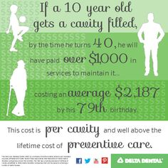 What is the cost of a cavity? #DeltaDental