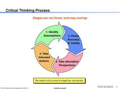 how are creative thinking and critical thinking similar