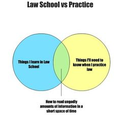 Survive Law - Working Hardly: Law School in Graphs