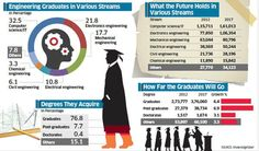 A look at engineering and technology graduates talent pool in India