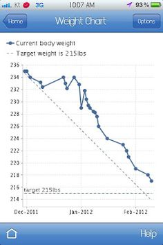 Thanks to my app MyNetDiary I got to see my weight loss laid out like this and it's amazing! Can't wait to see even more drastic drops!