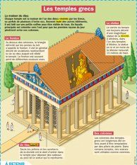 Les temples grecs Plus French Language Learning, Learning Spanish, Kids Learning, Greek History, World History, French Phrases, History Activities, French Lessons, Learn French
