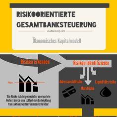 Die risikoorientierte Gesamtbanksteuerung: ökonomisches Kapitalmodell