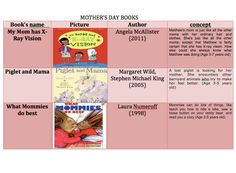 MOTHER'S DAY -  Emma's Place Mothers Day Book, Name Pictures, Book Names, Preschool Books, Best Mother, My Mom, Author, Board, Writers