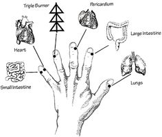 Hand re.meridian channels