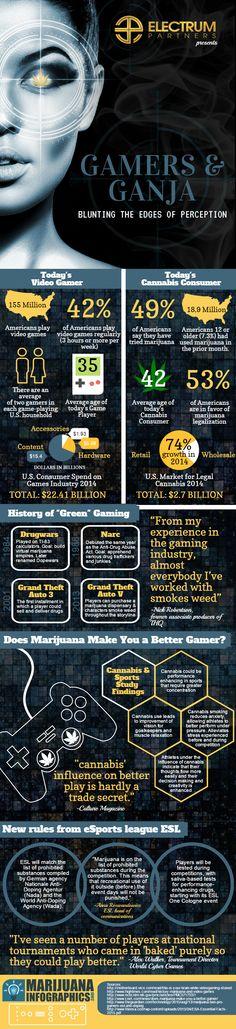 Gamers & Ganja infographic