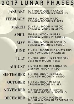 2017 lunar moon phases with astrological influence. To get a personal insight for each moon phase, see what house the moon's astrology sign falls into on your natal chart.