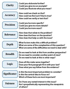 (2013-01) Critical thinking: check for clarity, accuracy, precision, relevance, depth, breadth, logic, significance & fairness