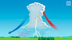 Ukkonen on yksi näyttävimmistä luonnonilmiöistä. Suomessa ukkosta esiintyy yleensä heinäkuussa, jolloin on lämmintä ja kosteaa.