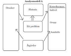 SO Kungsbacka : Att planera ett arbetsområde: Analysmodeller