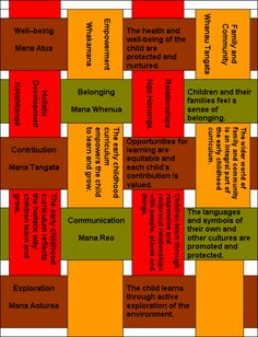 Combine this with photo examples of each strand for display to explain tewhariki