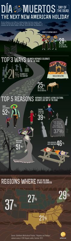 Golin Harris INFOGRAPHIC: Dia de los Muertos (Day of the Dead) - hispanicize.com