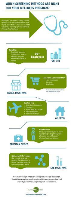 Infographic: Biometric Screening Methods