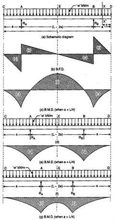 shear force bending moment diagram for uniformly. Black Bedroom Furniture Sets. Home Design Ideas