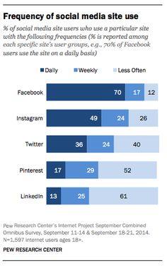 Social Media Nutzung - Facebook und Instagram haben die aktivsten Nutzer. Aber auch Pinterst und Twitter legen zu.  #SocialMedia #Facebook #Instagram